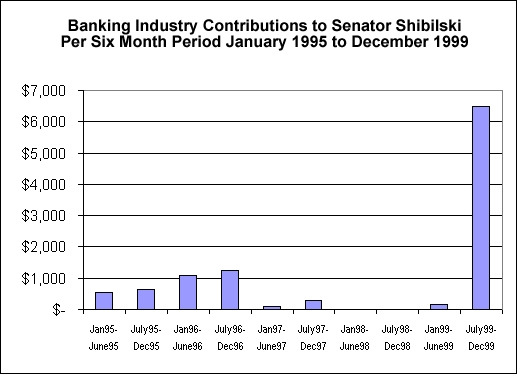Chart: Banking industry contributions to Senator Shibilski per six-month period, Jan 95 - Dec 99