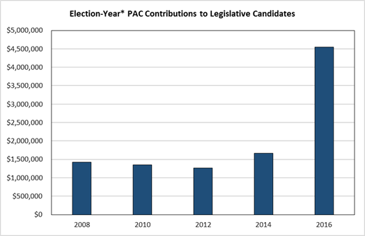 Chart: Election-Year PAC Contributions to Legislative Candidates