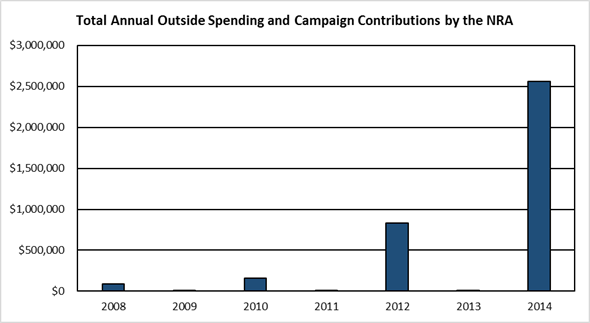 Chart: Total Annual Outside Spending and Campaign Contributons by the NRA