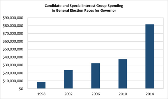 Chart: Candidate and Special Interest Group Spending in General Election Races for Governor