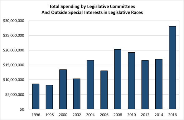 Chart: Total Spending by Legislative Committees and Outside Special Interests in Legislative Races