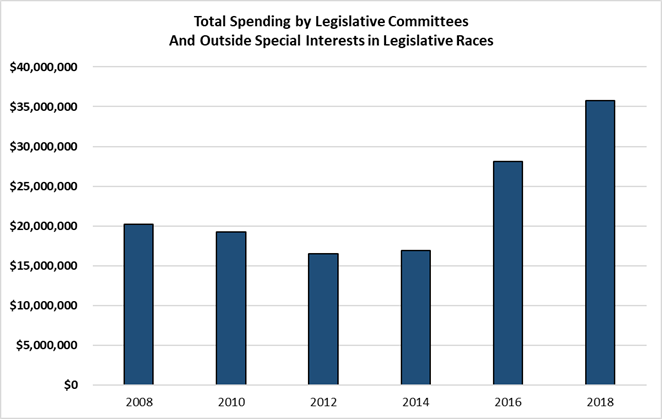 Chart: Total Legislative Spending by Legislative Committees and Outside Special Interests in Legislative Races