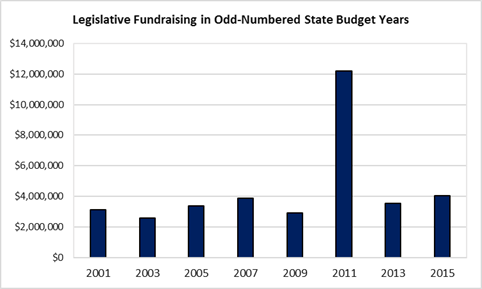 Chart: Legislative Fundraising in Odd-Numbered State Budget Years