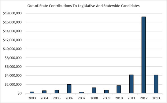 Out-of-state Contributions to Legislative and Statewide Candidates