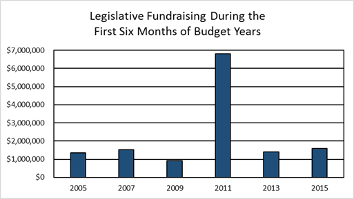 Bar Chart: Legislative Fundraising During the First Six Months of Budget Years