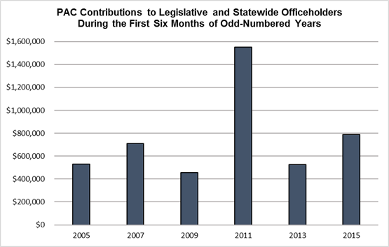Chart: PAC Contributions to Legislative and Statewide Officeholders During the First Six Months of Odd-Numbered Years