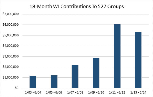 18-Month Wisconsin Contributions to 527 Groups