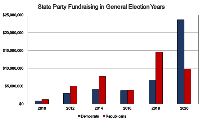 Chart: State Party Fundraising in Election Years